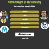 Samuel Gigot vs Enis Gavazaj h2h player stats