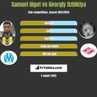 Samuel Gigot vs Georgiy Dzhikiya h2h player stats