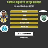 Samuel Gigot vs Jevgeni Harin h2h player stats