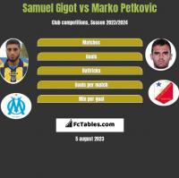 Samuel Gigot vs Marko Petkovic h2h player stats