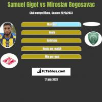 Samuel Gigot vs Miroslav Bogosavac h2h player stats
