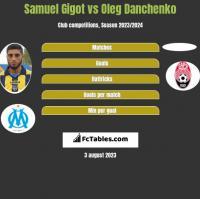 Samuel Gigot vs Oleg Danchenko h2h player stats