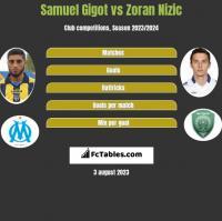 Samuel Gigot vs Zoran Nizic h2h player stats