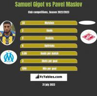 Samuel Gigot vs Pavel Maslov h2h player stats