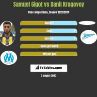 Samuel Gigot vs Danil Krugovoy h2h player stats