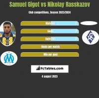 Samuel Gigot vs Nikolay Rasskazov h2h player stats