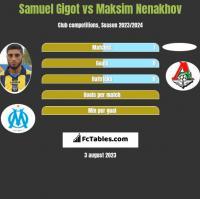 Samuel Gigot vs Maksim Nenakhov h2h player stats