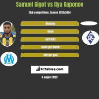 Samuel Gigot vs Ilya Gaponov h2h player stats