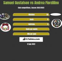 Samuel Gustafson vs Andrea Fiordilino h2h player stats