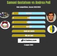 Samuel Gustafson vs Andrea Poli h2h player stats