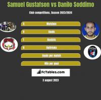 Samuel Gustafson vs Danilo Soddimo h2h player stats
