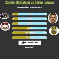 Samuel Gustafson vs Darko Lazovic h2h player stats