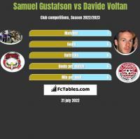 Samuel Gustafson vs Davide Voltan h2h player stats