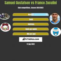 Samuel Gustafson vs Franco Zuculini h2h player stats