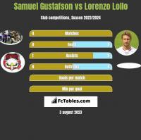 Samuel Gustafson vs Lorenzo Lollo h2h player stats