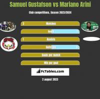 Samuel Gustafson vs Mariano Arini h2h player stats