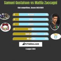 Samuel Gustafson vs Mattia Zaccagni h2h player stats