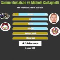 Samuel Gustafson vs Michele Castagnetti h2h player stats