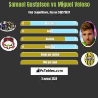 Samuel Gustafson vs Miguel Veloso h2h player stats