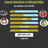 Samuel Gustafson vs Mitchell Dijks h2h player stats