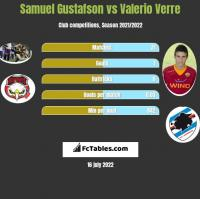 Samuel Gustafson vs Valerio Verre h2h player stats