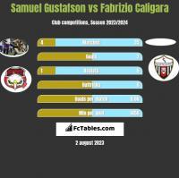 Samuel Gustafson vs Fabrizio Caligara h2h player stats