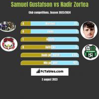 Samuel Gustafson vs Nadir Zortea h2h player stats