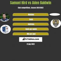 Samuel Hird vs Aden Baldwin h2h player stats