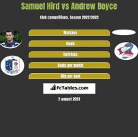 Samuel Hird vs Andrew Boyce h2h player stats