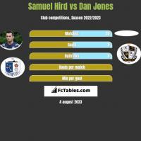 Samuel Hird vs Dan Jones h2h player stats