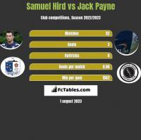 Samuel Hird vs Jack Payne h2h player stats