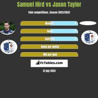 Samuel Hird vs Jason Taylor h2h player stats