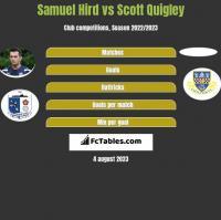 Samuel Hird vs Scott Quigley h2h player stats