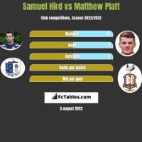 Samuel Hird vs Matthew Platt h2h player stats
