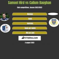 Samuel Hird vs Callum Baughan h2h player stats