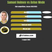Samuel Holmen vs Anton Wede h2h player stats