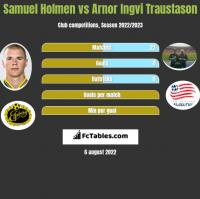 Samuel Holmen vs Arnor Ingvi Traustason h2h player stats