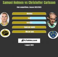 Samuel Holmen vs Christoffer Carlsson h2h player stats