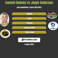 Samuel Holmen vs Jeppe Andersen h2h player stats