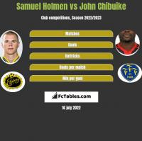 Samuel Holmen vs John Chibuike h2h player stats