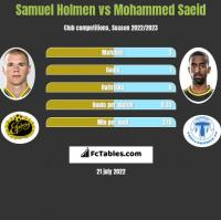 Samuel Holmen vs Mohammed Saeid h2h player stats