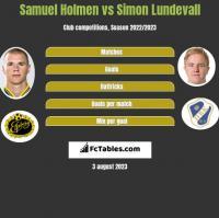 Samuel Holmen vs Simon Lundevall h2h player stats