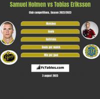 Samuel Holmen vs Tobias Eriksson h2h player stats