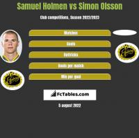 Samuel Holmen vs Simon Olsson h2h player stats