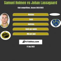 Samuel Holmen vs Johan Lassagaard h2h player stats