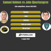 Samuel Holmen vs John Bjoerkengren h2h player stats