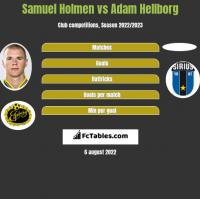 Samuel Holmen vs Adam Hellborg h2h player stats