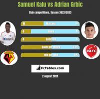 Samuel Kalu vs Adrian Grbic h2h player stats