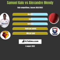 Samuel Kalu vs Alexandre Mendy h2h player stats