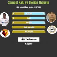 Samuel Kalu vs Florian Thauvin h2h player stats